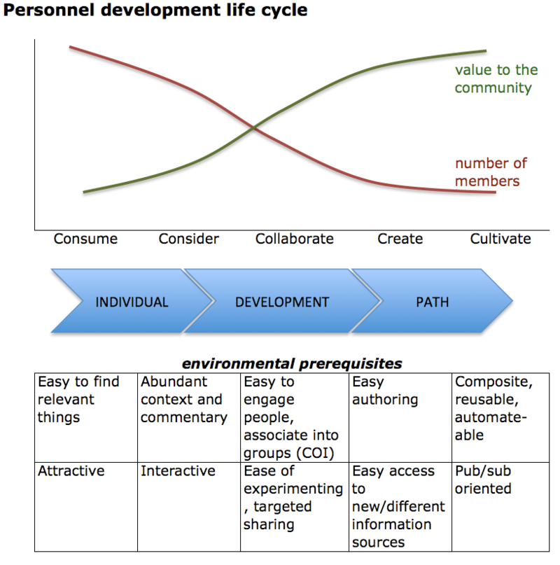 Personnel life cycle