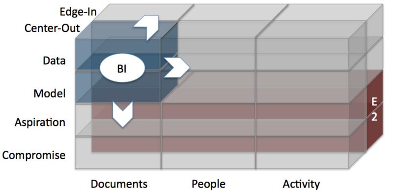 Bi trends v enterprise 2